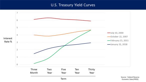 Yield Curve Inverts, Trump Says Fed Damaged Roaring Economy