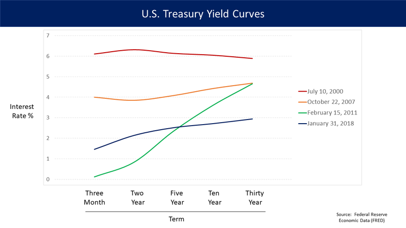 Yield Curve Inverts, Trump Says Fed Damaged Roaring Economy