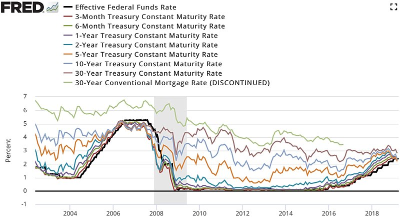 My God, Powell Is Cutting Rates, Economy Will Explode, 7% GDP Growth Right In Time For 2020