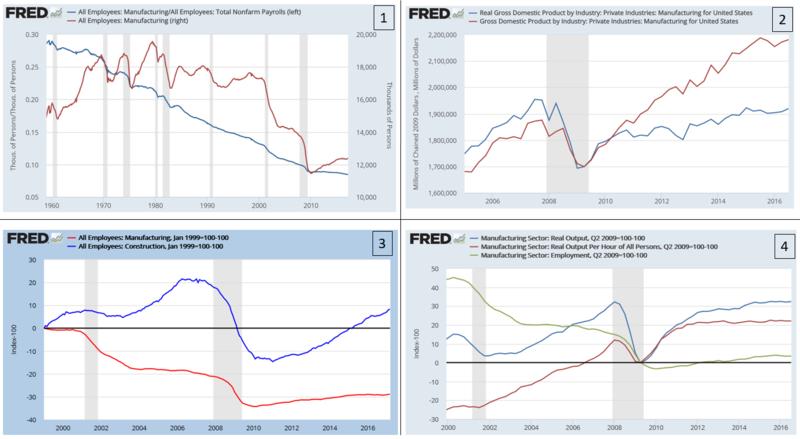 Kansas Manufacturing Reverses Market