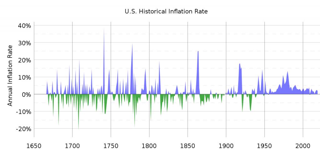 Inflation...I'm Baaack.....