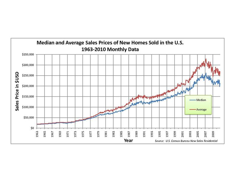 Guess What?  Record Low Interest Rates = Americans Buying Homes