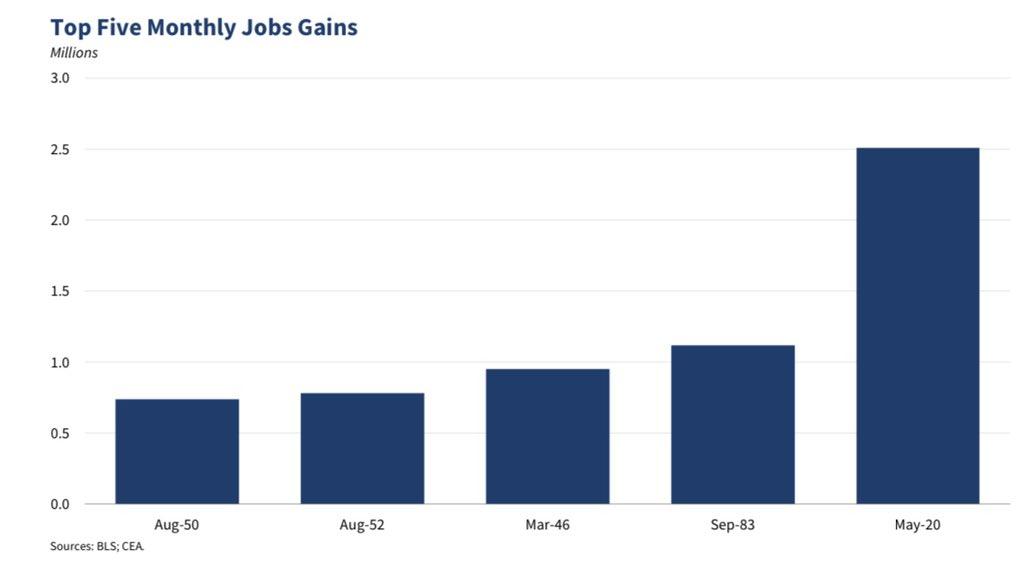 America Is Back! Jobs Blowout! White House Jubilant!