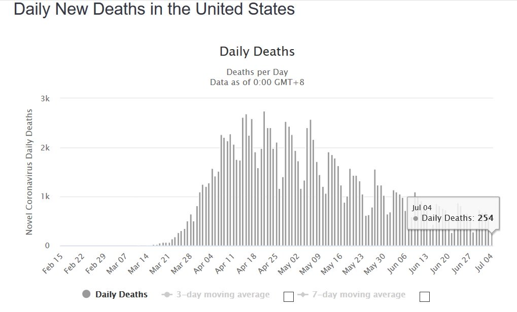 The Story You Won't Hear On Legacy Media - U.S. Coronavirus Deaths Drop To Pre-Pandemic Levels