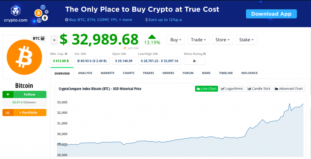 Bitcoin Rockets To Above $33,000 In Supply Squeeze