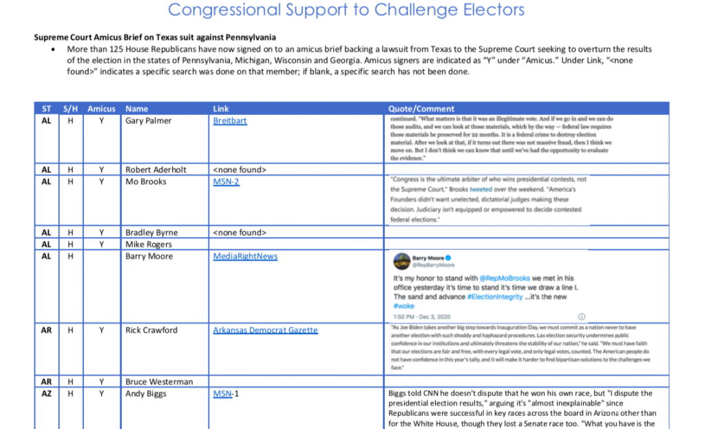 Here Is An Updated List Of Which House GOP Members Have Gone On Record To Challenge Electors
