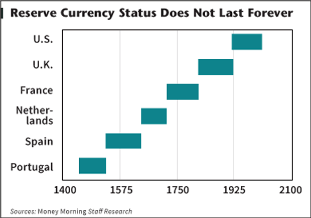 The Dollar's Reserve Currency Status Won't Last Forever