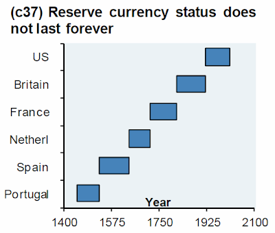 Dollar's Share Of Global Reserves Tumbles To Lowest Since 1995 As Yuan's Hits All Time High