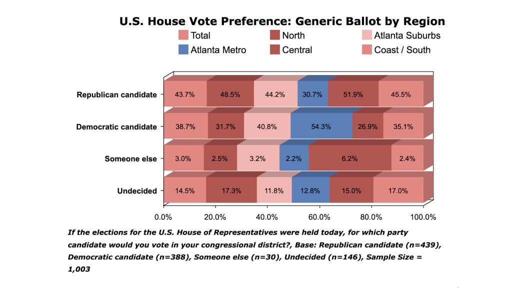 CDMedia/Georgia Record/Big Data Poll – Republicans Lead Democrats on Generic Ballot In Georgia